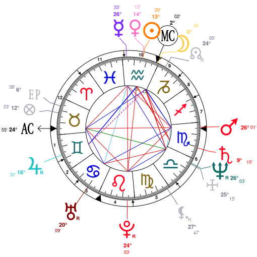 Astrology And Natal Chart Of Christie Brinkley Born On 19540202