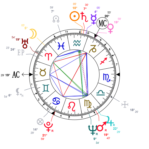 Astrology and Horoscope for Nazi Germany, on January 30, 1933