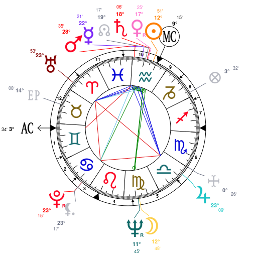 Astrology And Natal Chart Of Otar Iosseliani Born On 19340202