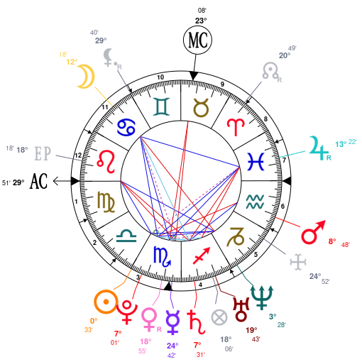 Astrology And Natal Chart Of Drake Entertainer Born On 19861024
