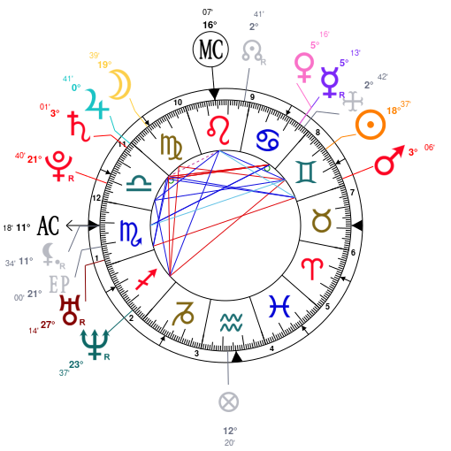 Astrology And Natal Chart Of Natalie Portman Born On 1981 06 09