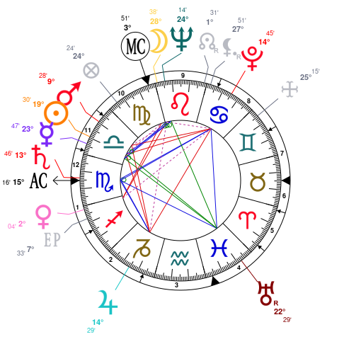 Astrology And Natal Chart Of Margaret Thatcher Born On 19251013