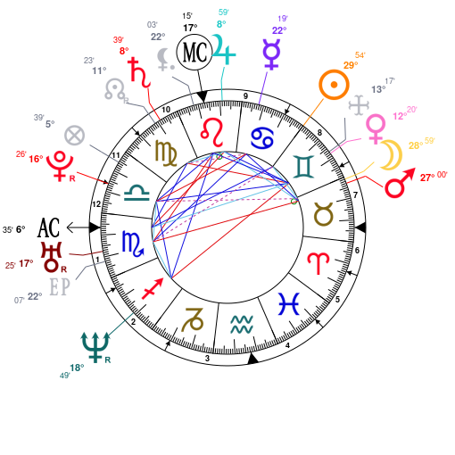 Analysis of Chris Pratt's astrological chart