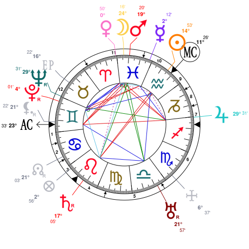 Astrology And Natal Chart Of Carl Theodor Dreyer Born On 18890203