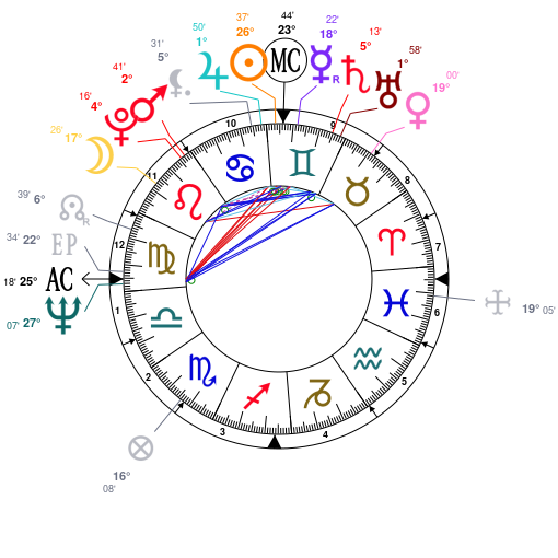 Astrology and natal chart of Paul McCartney, born on 1942/06/18