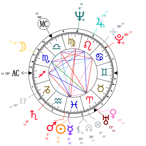 Astrology And Natal Chart Of Elizabeth Taylor Born On 19320227