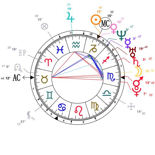 Astrology And Natal Chart Of Irina Shayk Born On 19860106