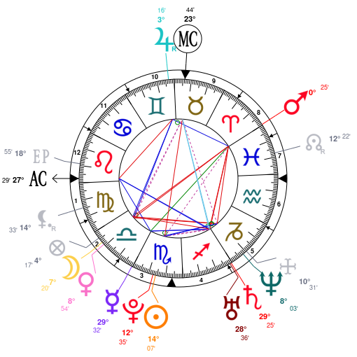Astrology And Natal Chart Of Emma Stone Born On 19881106