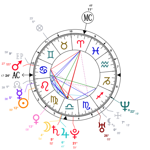 Astrology And Natal Chart Of Meghan Duchess Sussex Born On 1981 08 04