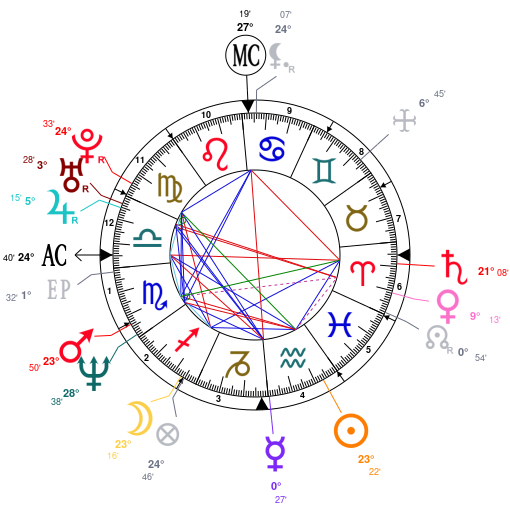 Astrology And Natal Chart Of Jennifer Aniston Born On 19690211