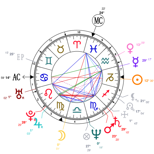 Astrology And Natal Chart Of Mel Gibson Born On 19560103