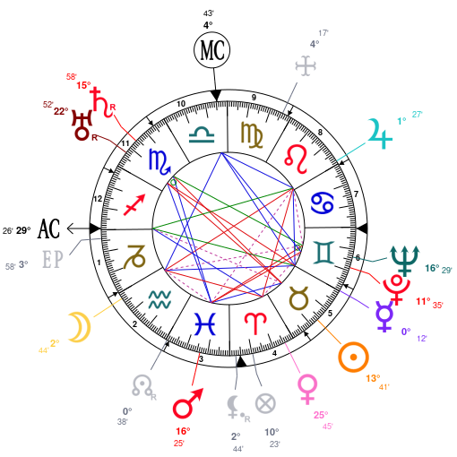 Astrology And Natal Chart Of Krishna Menon Born On 18960503