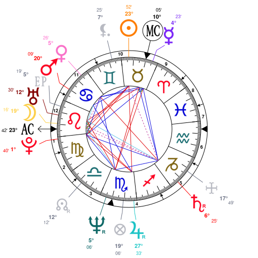 Astrology And Natal Chart Of Andrew Eldritch Born On 19590515