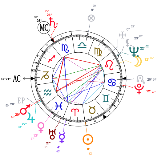 Astrology And Natal Chart Of Elizabeth II Born On 1926 04 21