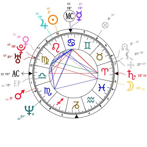 Astrology And Natal Chart Of Jason Statham Born On 19670726