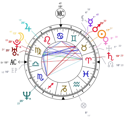 Astrology and natal chart of Traci Lords, born on 1968/05/07