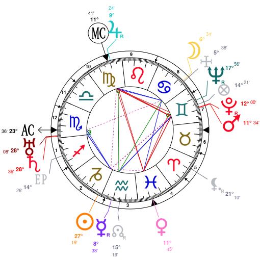 marcel petiot horoscope