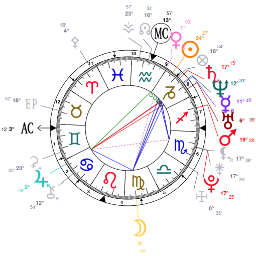 8th house Stellium in Capricorn  | GOATAction | dxpnet