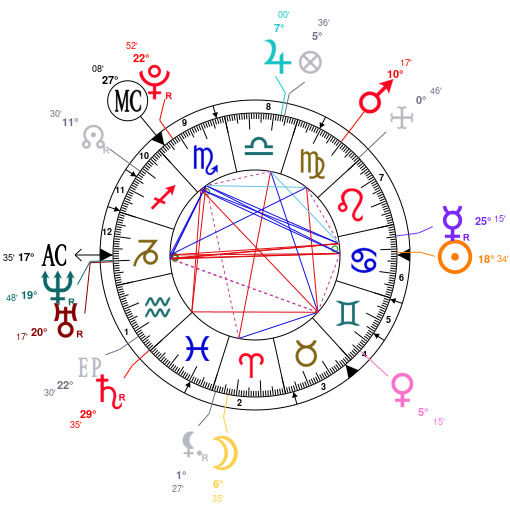 Astrology and natal chart of Perrie Edwards, born on 1993/07/10