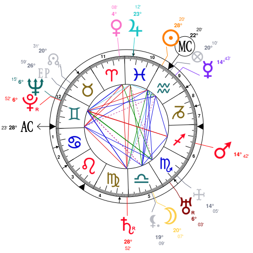 Astrology and natal chart of Marjorie Fielding, born on 1892