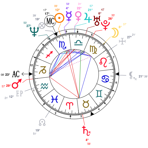 Astrology And Natal Chart Of Sean Combs Born On 1969 11 04
