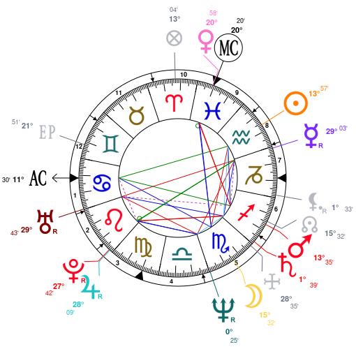 Astrology And Natal Chart Of Nathan Lane Born On 19560203