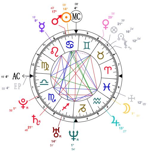 25 Yash Name Meaning Astrology - Zodiac art, Zodiac and ...