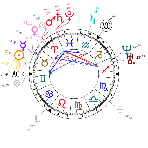 Astrology and natal chart of Queen Victoria, born on 1819/05/24