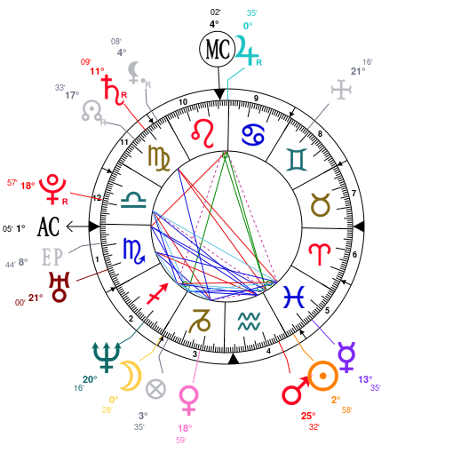 Astrology And Natal Chart Of Jennifer Love Hewitt Born On 19790221