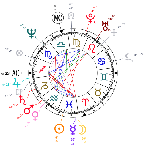 Astrology and natal chart of Richard Ramirez, born on 1960/02/28