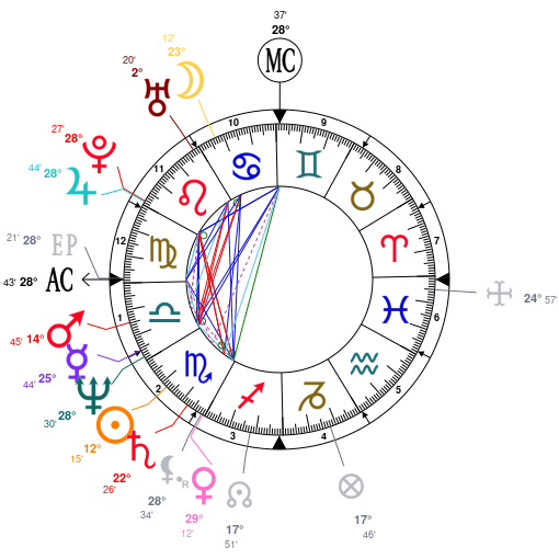 Astrology and natal chart of Kris Jenner, born on 1955/11/05