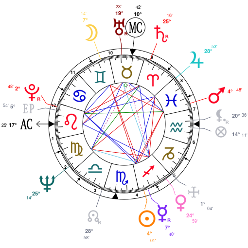 Astrology and natal chart of Tina Turner, born on 1939/11/26