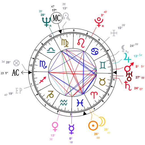 Astrology and natal chart of John Wayne Gacy, born on 1942/03/17
