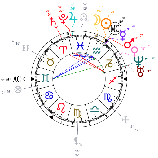 Astrology And Natal Chart Of Elizabeth Blackwell Born On 18210203