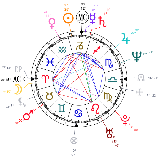 Astrology And Natal Chart Of Sade Adu Born On 19590116