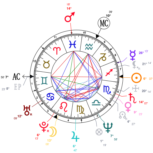 Family Natal Charts Revisited Solunars