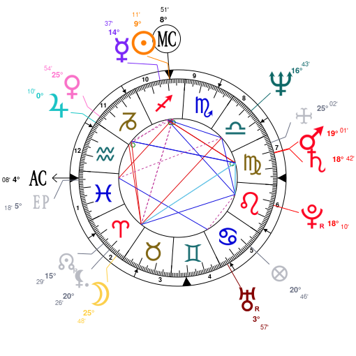 Astrology and natal chart of Pablo Escobar, born on 1949/12/01