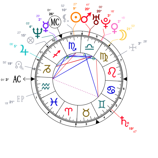 Astrology And Natal Chart Of Jenny Mccarthy Born On 19721101