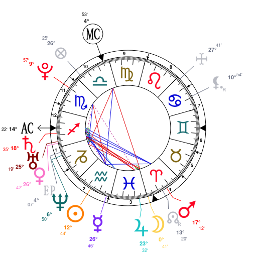 Astrology And Natal Chart Of Gerard Pique Born On 1987 02