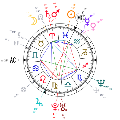 Astrology and natal chart of Clarence Penn, born on 1968/03/02