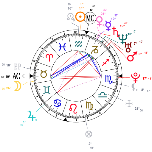 Astrology And Natal Chart Of Sean Kingston Born On 19900203