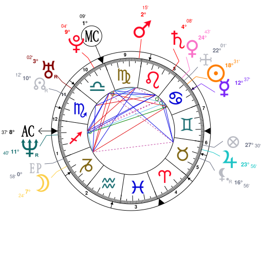 Astrology and natal chart of Ludovic Giuly, born on 1976/07/10