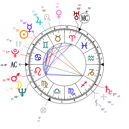 Astrology And Natal Chart Of Anne Frank Born On 19290612