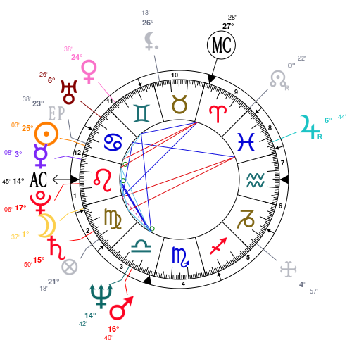 Astrology and natal chart of Richard Branson, born on 1950/07/18
