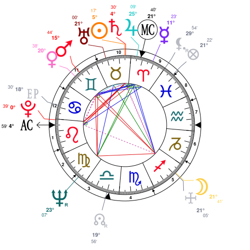 Astrology And Natal Chart Of Al Pacino Born On 1940 04 25