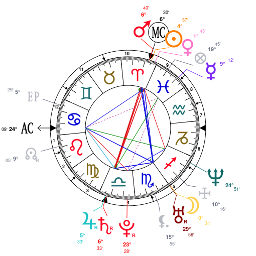 Astrology And Natal Chart Of Casey Neistat Born On 19810325
