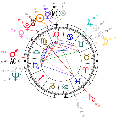 Astrology and natal chart of KRS-One, born on 1965/08/20