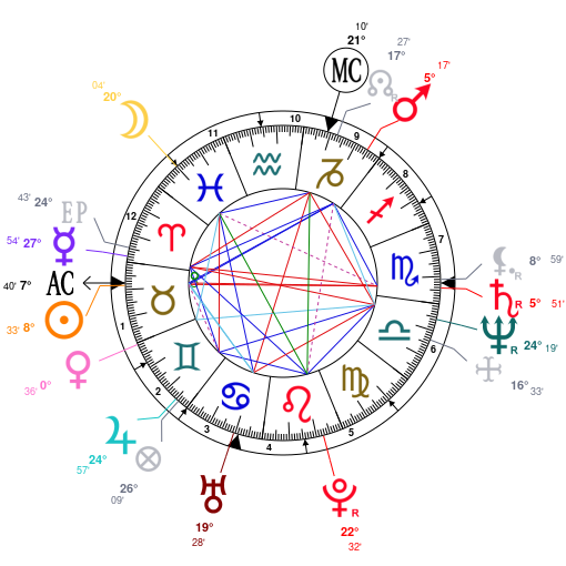 Astrology And Natal Chart Of Jerry Seinfeld Born On 19540429