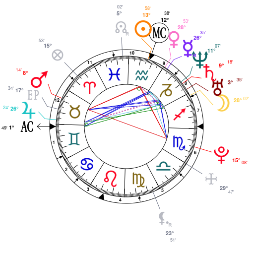 Astrology And Natal Chart Of Ingrid Nilsen Born On 19890202