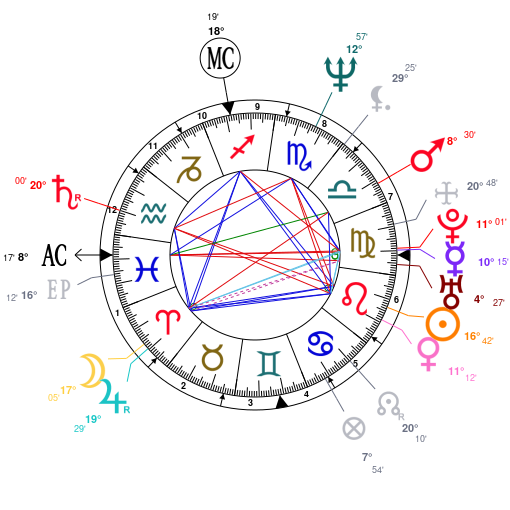 Astrology and natal chart of Whitney Houston, born on 1963/08/09